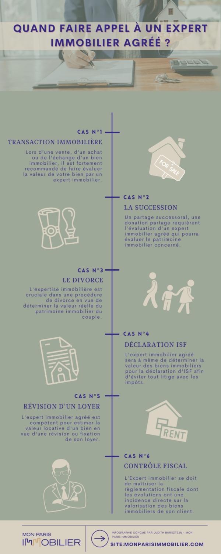 Infographie : Quand faire appel à un expert immobilier